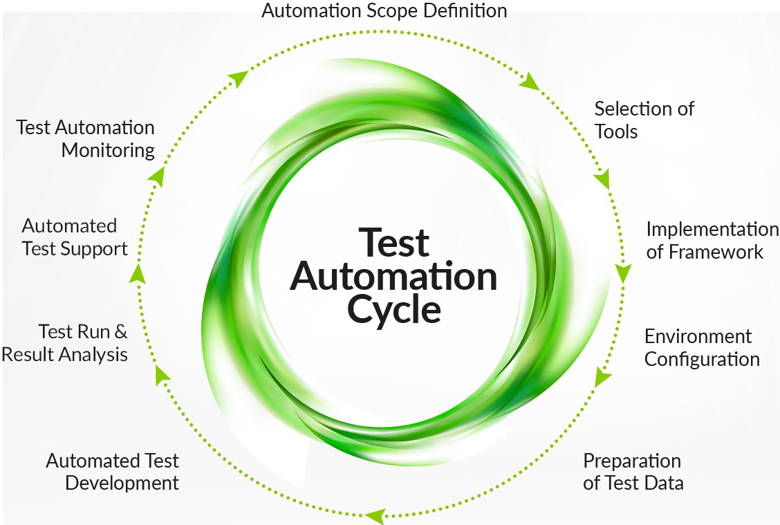 Automation Testing Cycle